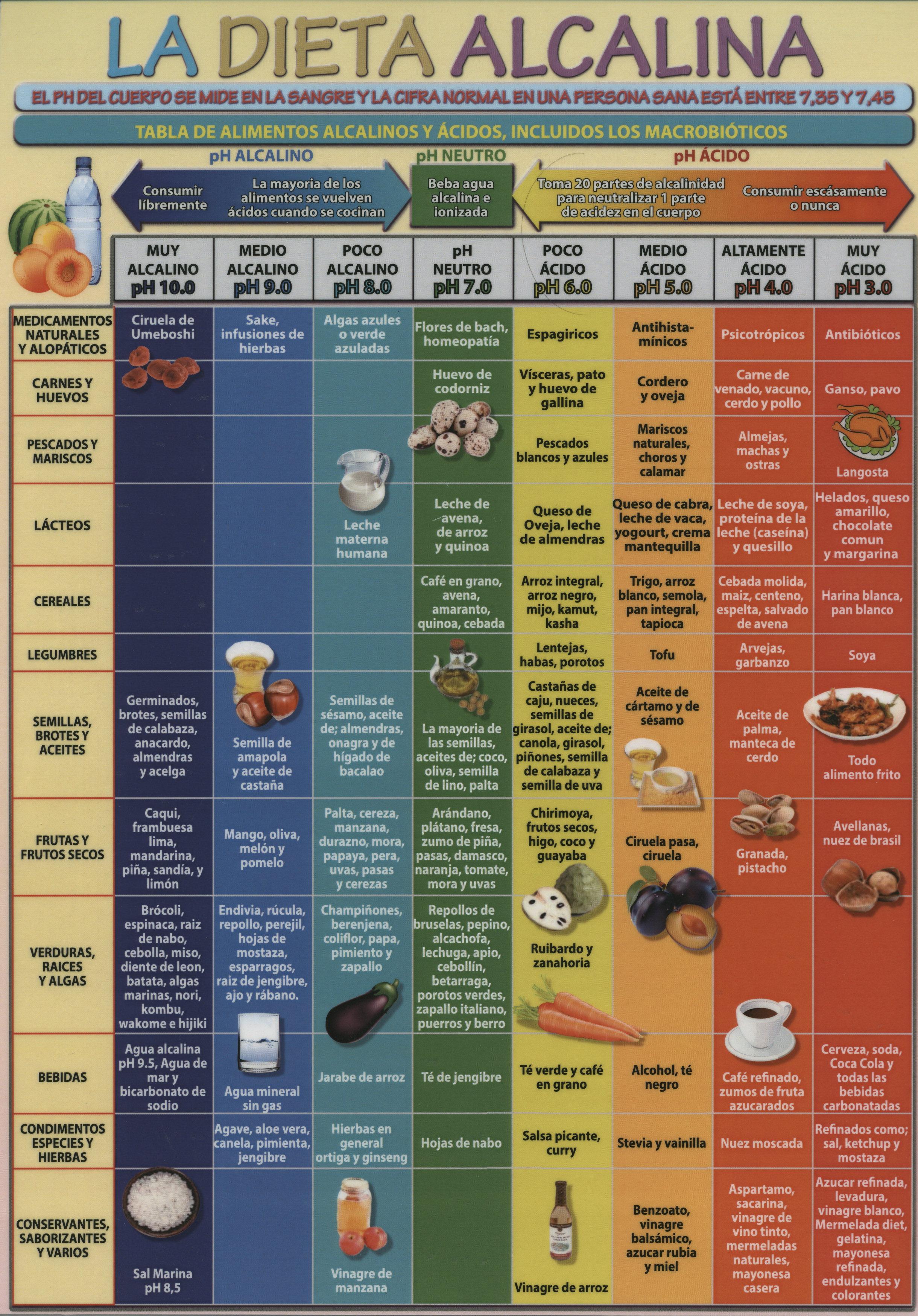 L mina la dieta alcalina a4 61342 none bohindra libros esot ricos - Tabla de alimentos alcalinos y acidos ...